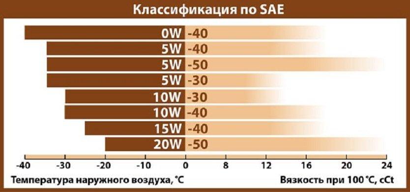 Классификация мотоных масле по SAE
