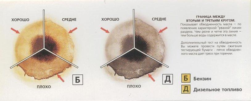 Как оценить состояние масла по капле